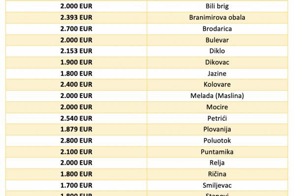 Prosječne cijene stanova u gradu Zadru prema kvartovima za 2020. godinu